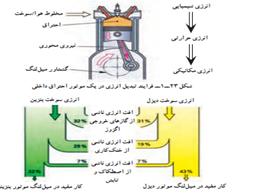 تبدیل انرژی موتور احتراق داخلی